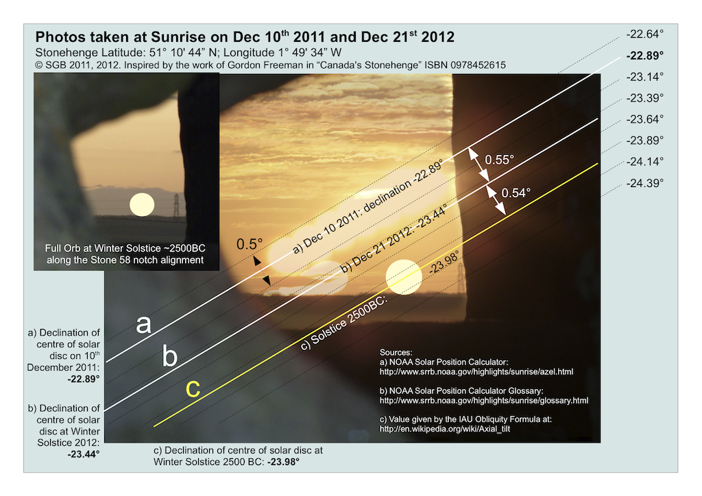 Determining the position of Winter Solstice Sunrise in 2500 BC - revised 2012